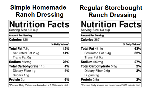 wiaw-ranch-nutrition-facts